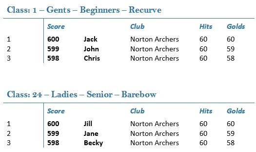 January Challenge example scores
